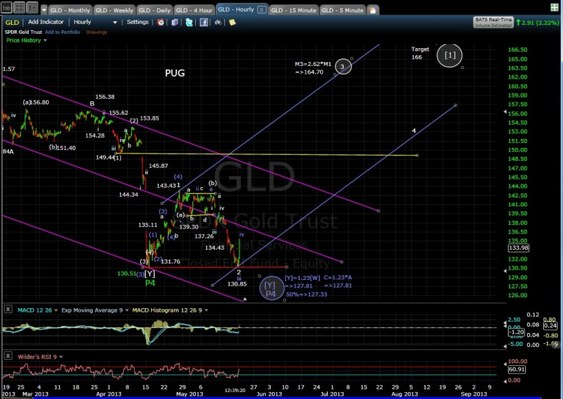 PUG GLD 60-min chart mid-day 5-20-13
