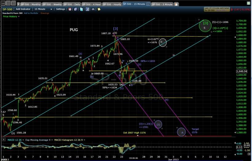 PUG SP-500 15-min chart EOD 5-24-13