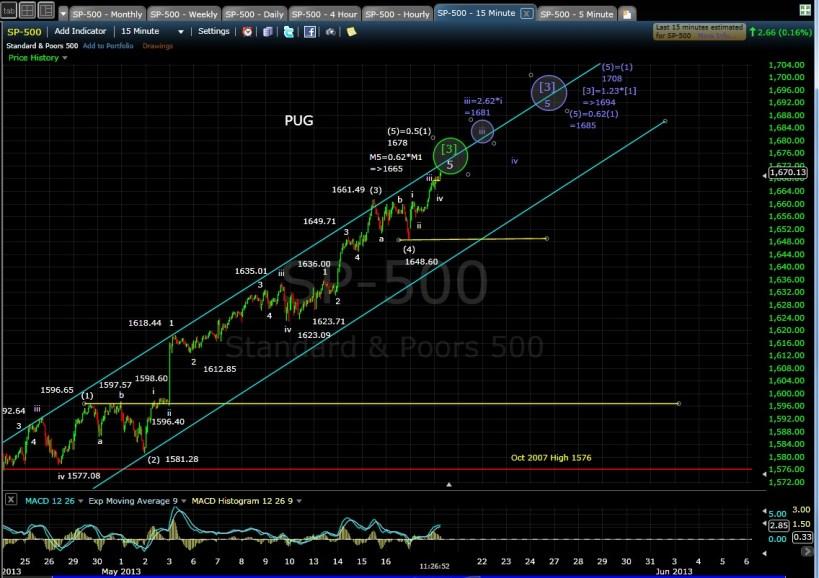 PUG SP-500 15-min chart mid-day 5-20-13