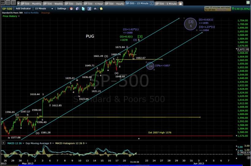 PUG SP-500 15-min chart mid-day 5-21-13