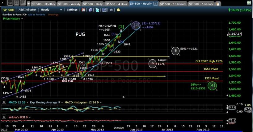 PUG SP-500 60-min chart EOD 5-17-13
