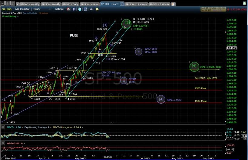 PUG SP-500 60-min chart EOD 5-24-13