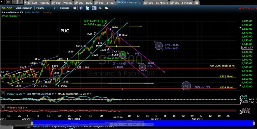 PUG SP-500 60-min chart EOD 5-31-13