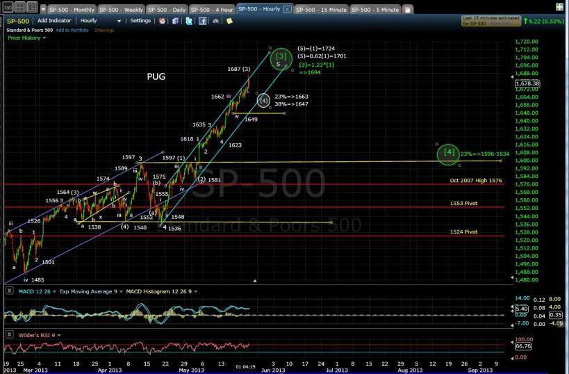 PUG SP-500 60-min chart mid-day 5-22-13
