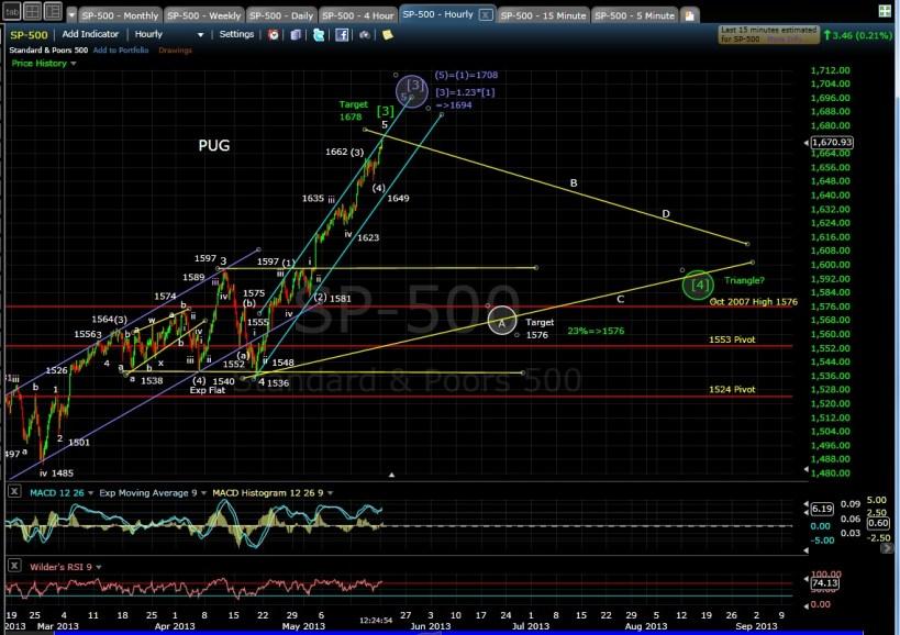 PUG SP-500 60-min chart midday 5-20-13