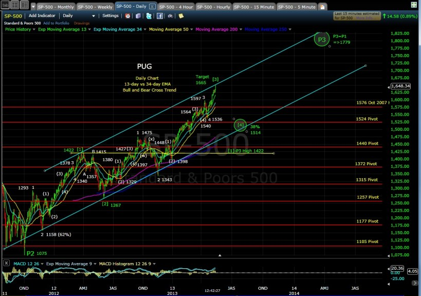 SP-500 daily midday 5-14-13
