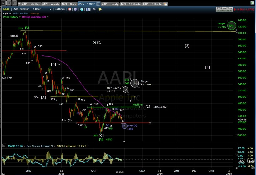 PUG AAPL 4-hr chart 6-14-13