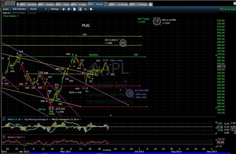 PUG AAPL 60-min chart EOD 6-3-13
