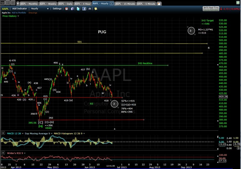 PUG AAPL 60-min mid-day 6-20-13