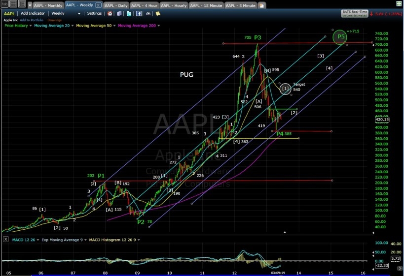 PUG AAPL weekly chart 6-14-13