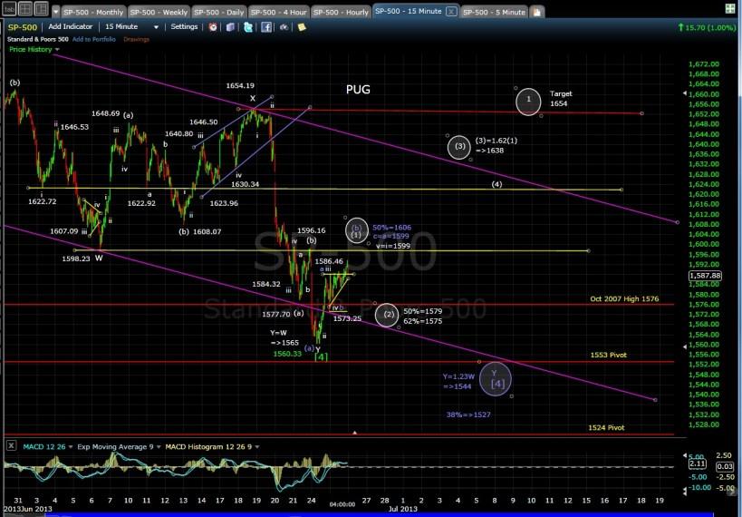 PUG SP-500 15-min chart EOD 6-25-13