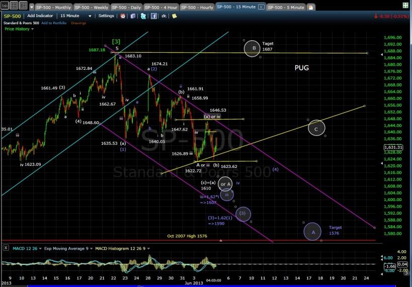 PUG SP-500 15-min chart EOD 6-4-13