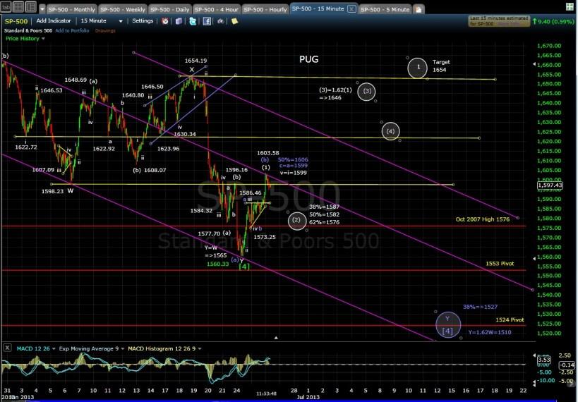PUG SP-500 15-min chart MD 6-26-13