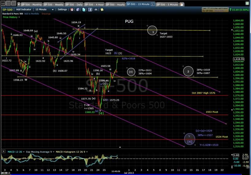 PUG SP-500 15-min chart MD 6-27-13