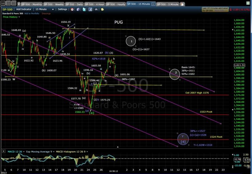 PUG SP-500 15-min chart MD 6-28-13