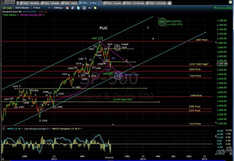 PUG SP-500 4-hr chart EOD 6-25-13