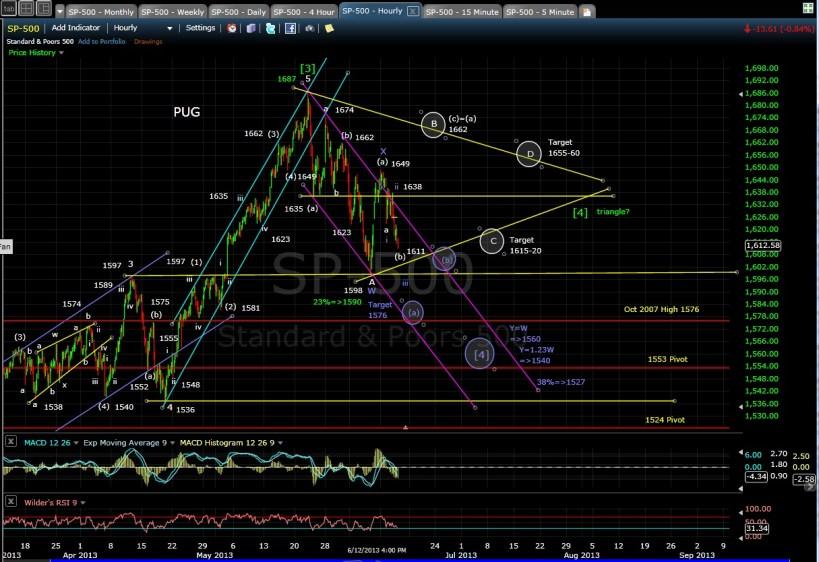 PUG SP-500 60-min chart EOD 6-12-13