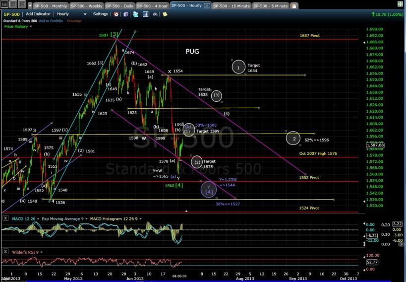 PUG SP-500 60-min chart EOD 6-25-13