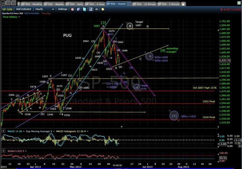 PUG SP-500 60-min chart EOD 6-4-13