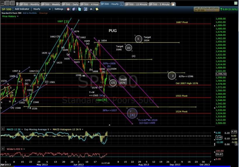 PUG SP-500 60-min chart MD 6-26-13