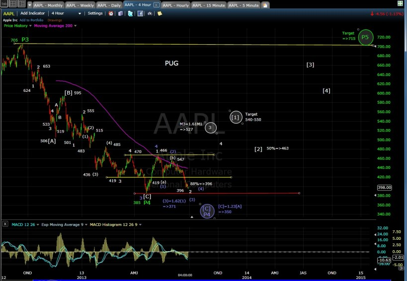 PUG SP-500 AAPL 4-hr chart EOD 6-26-13