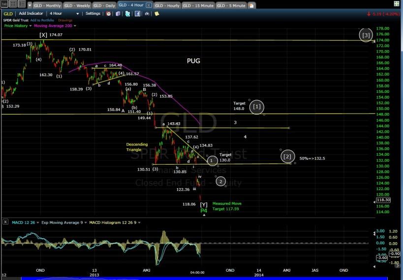 PUG SP-500 GLD 4-hr chart EOD 6-26-13