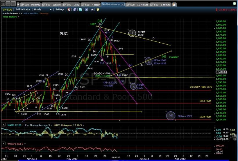PUG SPX 60-min chart EOD 6-5-13