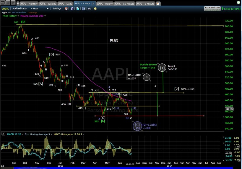 PUG AAPL 4-hr chart MD 7-1-13