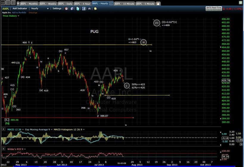 PUG AAPL 60-min chart MD 7-19-13