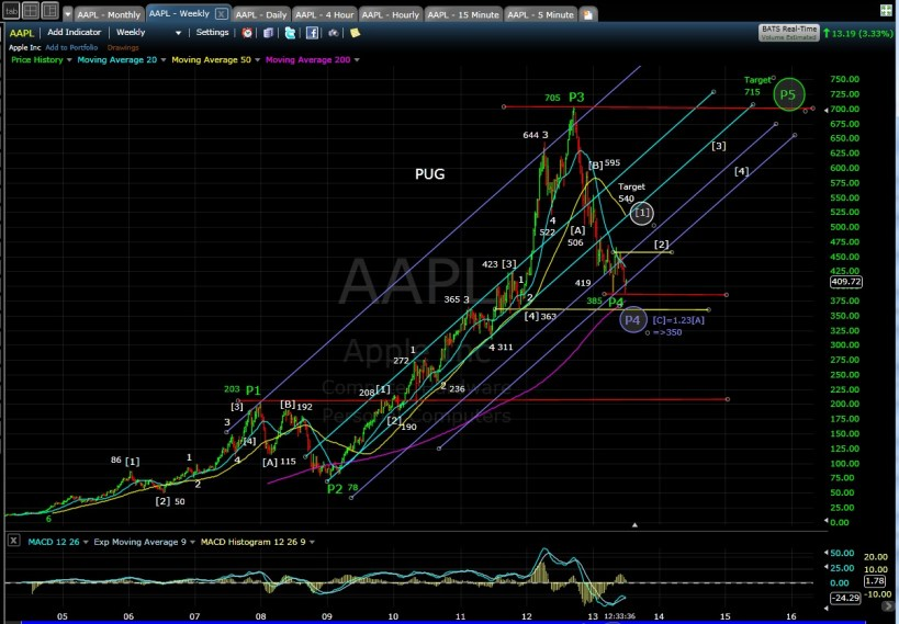 PUG AAPL weekly chart MD 7-1-13