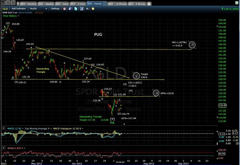 PUG GLD 60-min chart EOD 7-8-13