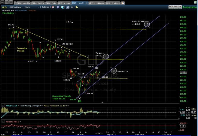PUG GLD 60-min chart MD 7-19-13