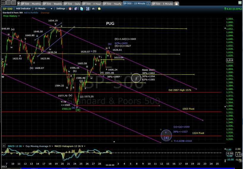 PUG SP-500 15-min chart EOD 7-1-13