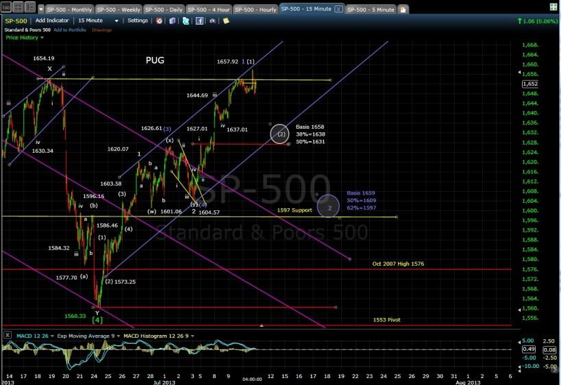 PUG SP-500 15-min chart EOD 7-10-13