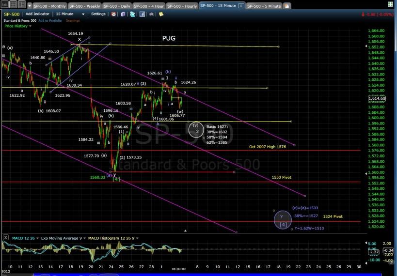 PUG SP-500 15-min chart EOD 7-2-13