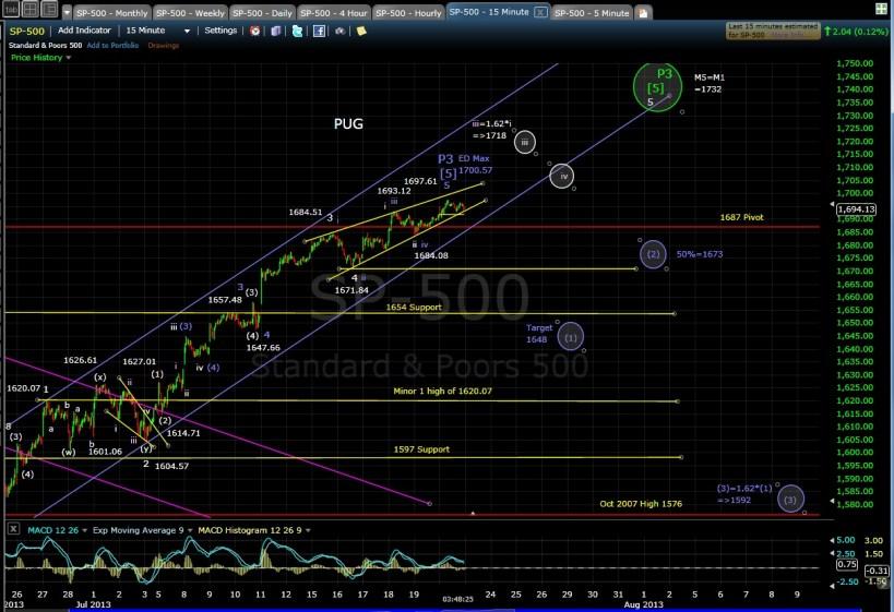 PUG SP-500 15-min chart EOD 7-22-13