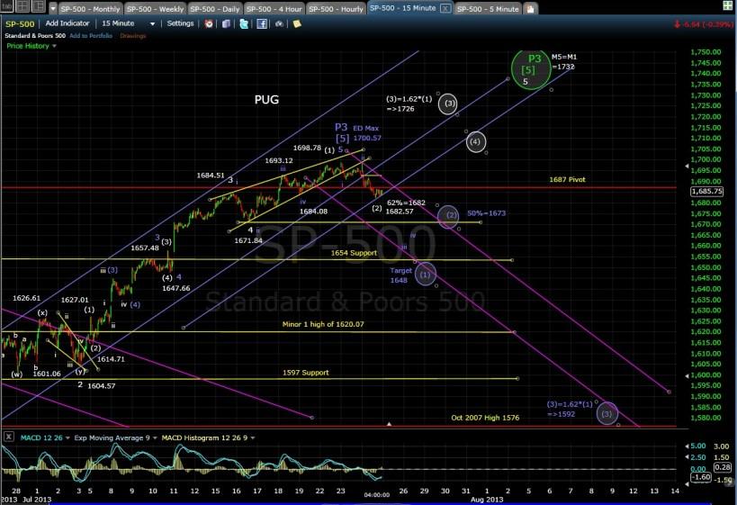PUG SP-500 15-min chart EOD 7-24-13