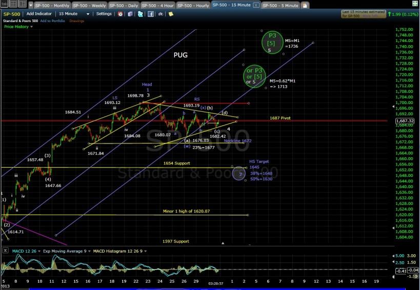 PUG SP-500 15-min chart EOD 7-30-13