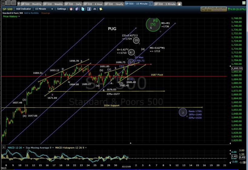 PUG SP-500 15-min chart EOD 7-31-13