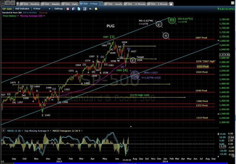 PUG SP-500 4-hr chart EOD 7-1-13