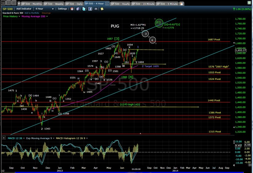 PUG SP-500 4-hr chart EOD 7-10-13