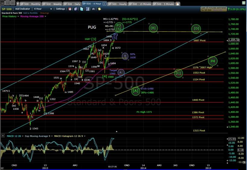 PUG SP-500 4-hr chart EOD 7-22-13