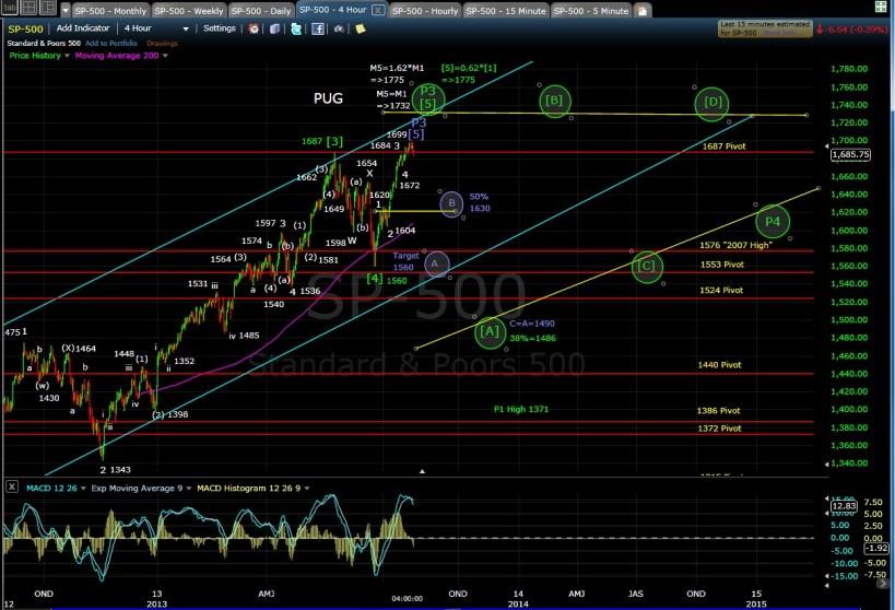 PUG SP-500 4-hr chart EOD 7-24-13