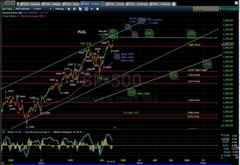 PUG SP-500 4-hr chart EOD 7-31-13