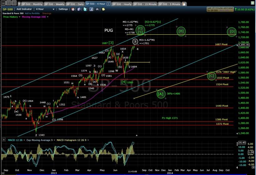 PUG SP-500 4-hr chart Morn 7-18-13