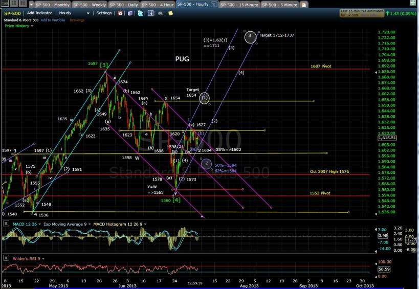 PUG SP-500 60-min chart EOD 7-3-13