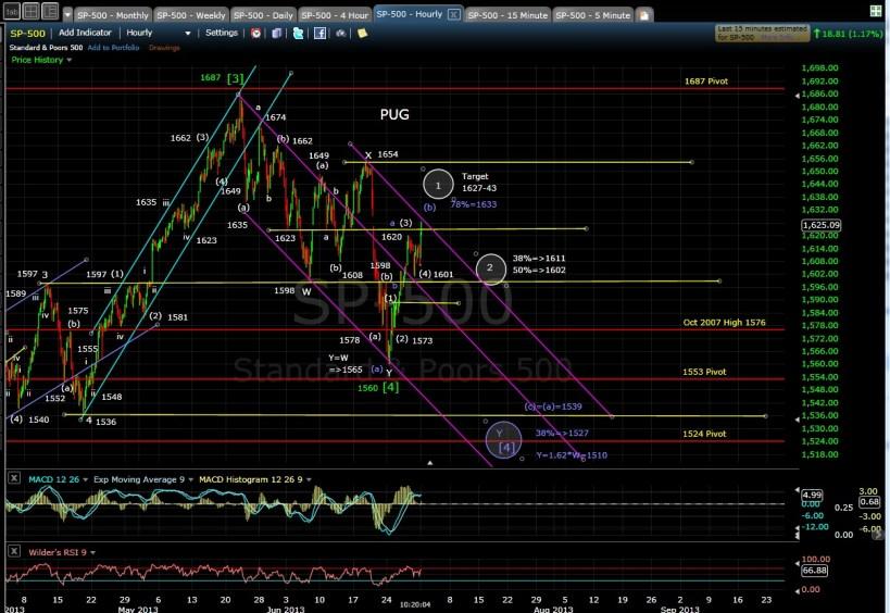 PUG SP-500 60-min chart morn 7-1-13