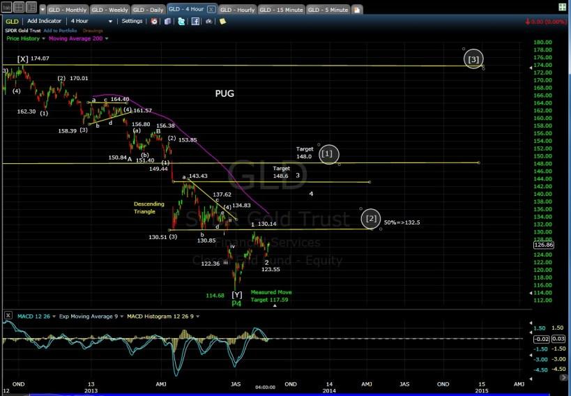 PUG GLD 4-hr chart EOD 8-9-13