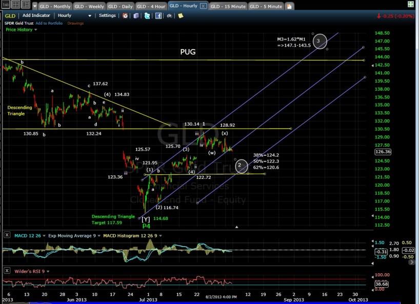 PUG GLD 60min chart EOD 8-2-13