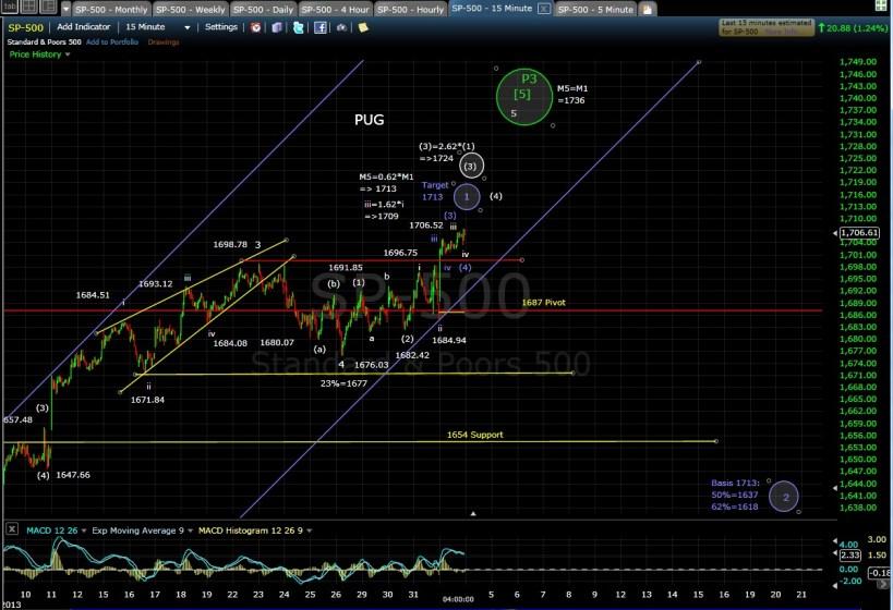 PUG SP-500 15-min chart EOD 8-1-13